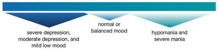 bipolar-adults-scale